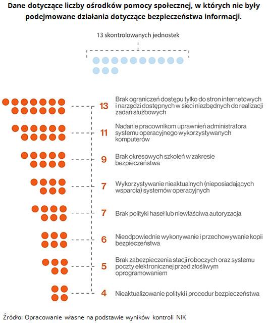 Dane dotyczące liczby ośrodków pomocy społecznej, w których nie były podejmowane działania dotyczące bezpieczeństwa informacji. Źródło: Opracowanie własne na podstawie wyników kontroli NIK