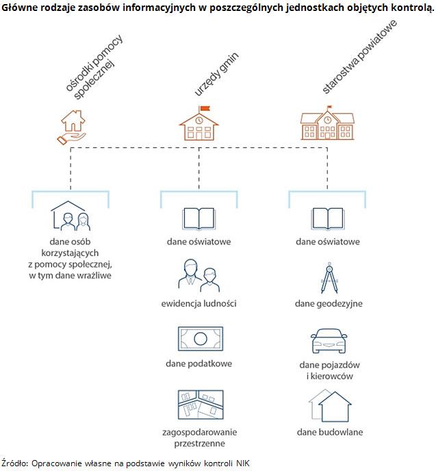 Główne rodzaje zasobów informacyjnych w poszczególnych jednostkach objętych kontrolą. Źródło: Opracowanie własne na podstawie wyników kontroli NIK