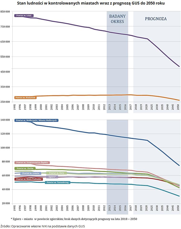Stan ludności w kontrolowanych miastach wraz z prognozą GUS do 2050 roku. Źródło: Opracowanie własne NIK na podstawie danych GUS