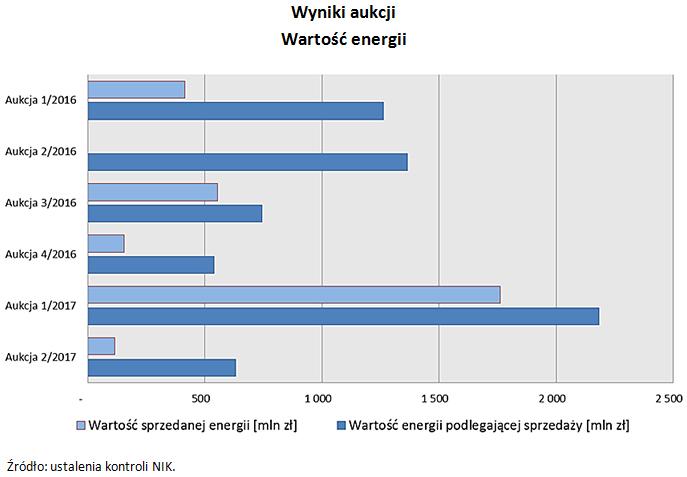 Wyniki aukcji Wartość energii  Źródło: ustalenia kontroli NIK.