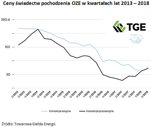Ceny świadectw pochodzenia OZE w kwartałach lat 2013 - 2018 Źródło: Towarowa Giełda Energii.