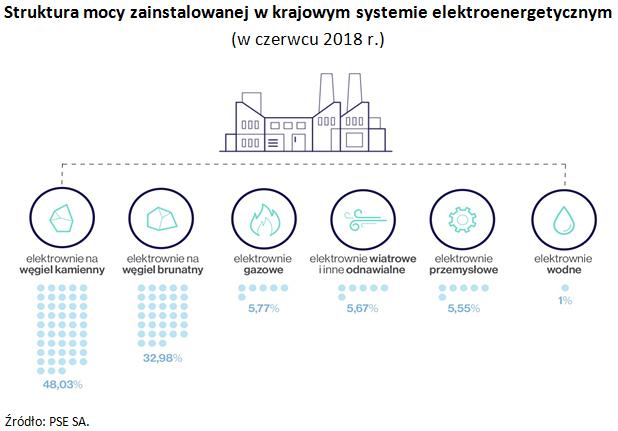 Struktura mocy zainstalowanej w krajowym systemie elektroenergetycznym (w czerwcu 2018 r.) Źródło: PSE SA.