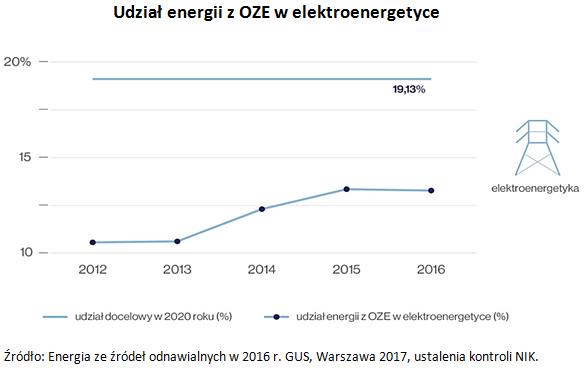 Udział energii z OZE w elektroenergetyce Źródło: Energia ze źródeł odnawialnych w 2016 r. GUS, Warszawa 2017, ustalenia kontroli NIK.