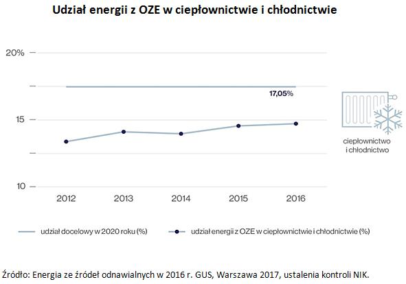 Udział energii z OZE w ciepłownictwie i chłodnictwie Źródło: Energia ze źródeł odnawialnych w 2016 r. GUS, Warszawa 2017, ustalenia kontroli NIK.