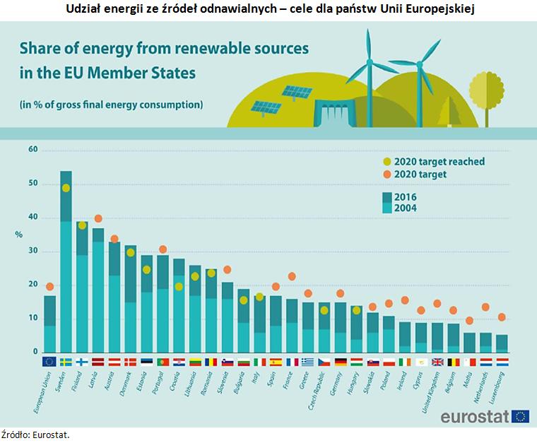Udział energii ze źródeł odnawialnych - cele dla państw Unii Europejskiej. Źródło: Eurostat.