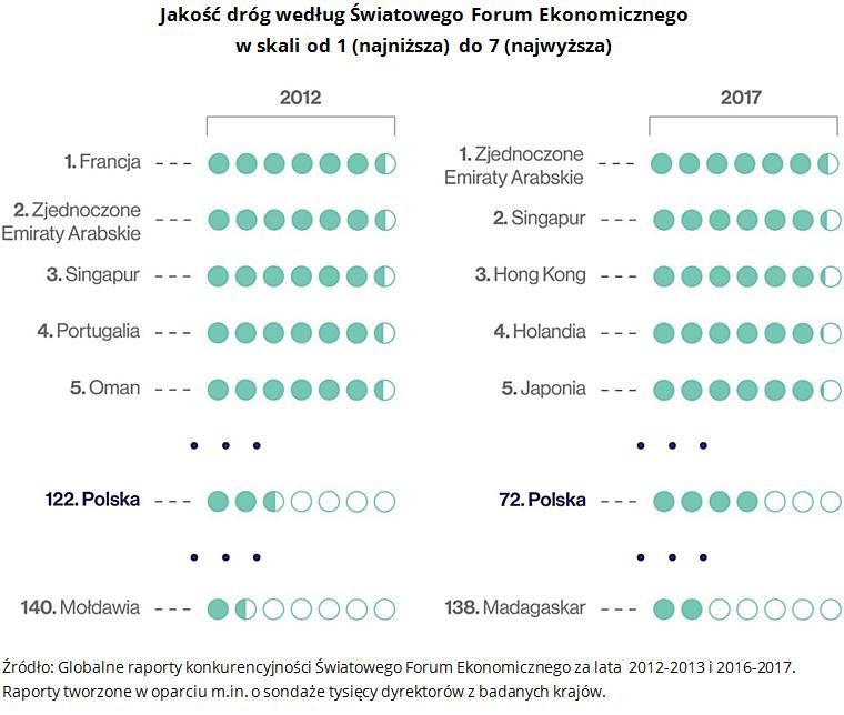 Jakość dróg według Światowego Forum Ekonomicznego w skali od 1 (najniższa) do 7 (najwyższa) Źródło: Globalne raporty konkurencyjności Światowego Forum Ekonomicznego za lata  2012-2013 i 2016-2017. Raporty tworzone w oparciu m.in. o sondaże tysięcy dyrektorów z badanych krajów.