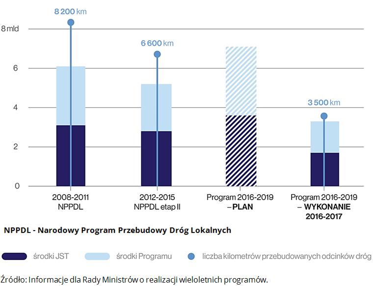 NPPDL - Narodowy Program Przebudowy Dróg Lokalnych. Źródło: Informacje dla Rady Ministrów o realizacji wieloletnich programów.