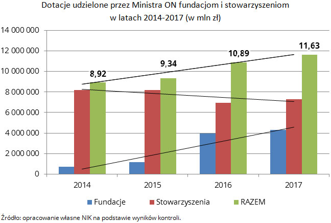 Dotacje udzielone przez Ministra ON fundacjom i stowarzyszeniom w latach 2014-2017 (w mln zł) Źródło: opracowanie własne NIK na podstawie wyników kontroli.
