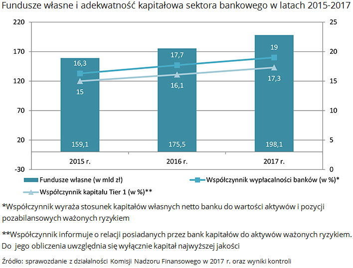 Fundusze własne i adekwatność kapitałowa sektora bankowego w latach 2015-2017 Źródło: sprawozdanie z działalności Komisji Nadzoru Finansowego w 2017 r. oraz wyniki kontroli
