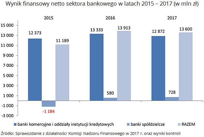 Wynik finansowy netto sektora bankowego w latach 2015 - 2017 (w mln zł) Źródło: Sprawozdanie z działalności Komisji Nadzoru Finansowego w 2017 r. oraz wyniki kontroli