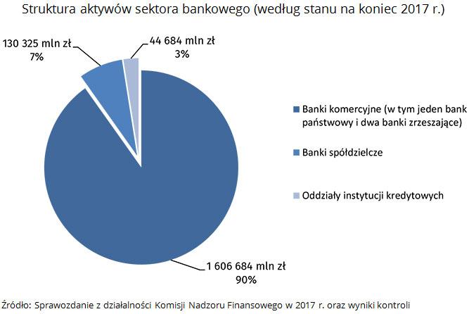 Struktura aktywów sektora bankowego (według stanu na koniec 2017 r.) Źródło: Sprawozdanie z działalności Komisji Nadzoru Finansowego w 2017 r. oraz wyniki kontroli
