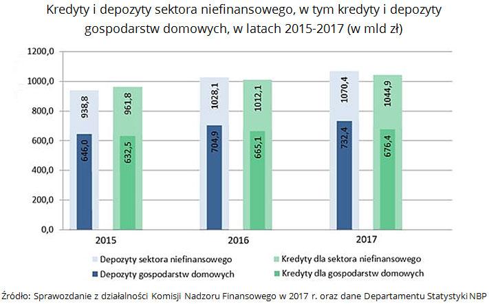 Kredyty i depozyty sektora niefinansowego, w tym kredyty i depozyty gospodarstw domowych, w latach 2015-2017 (w mld zł) Źródło: Sprawozdanie z działalności Komisji Nadzoru Finansowego w 2017 r. oraz dane Departamentu Statystyki NBP