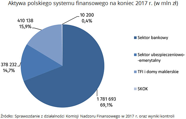 Aktywa polskiego systemu finansowego na koniec 2017 r. (w mln zł) Źródło: Sprawozdanie z działalności Komisji Nadzoru Finansowego w 2017 r. oraz wyniki kontroli