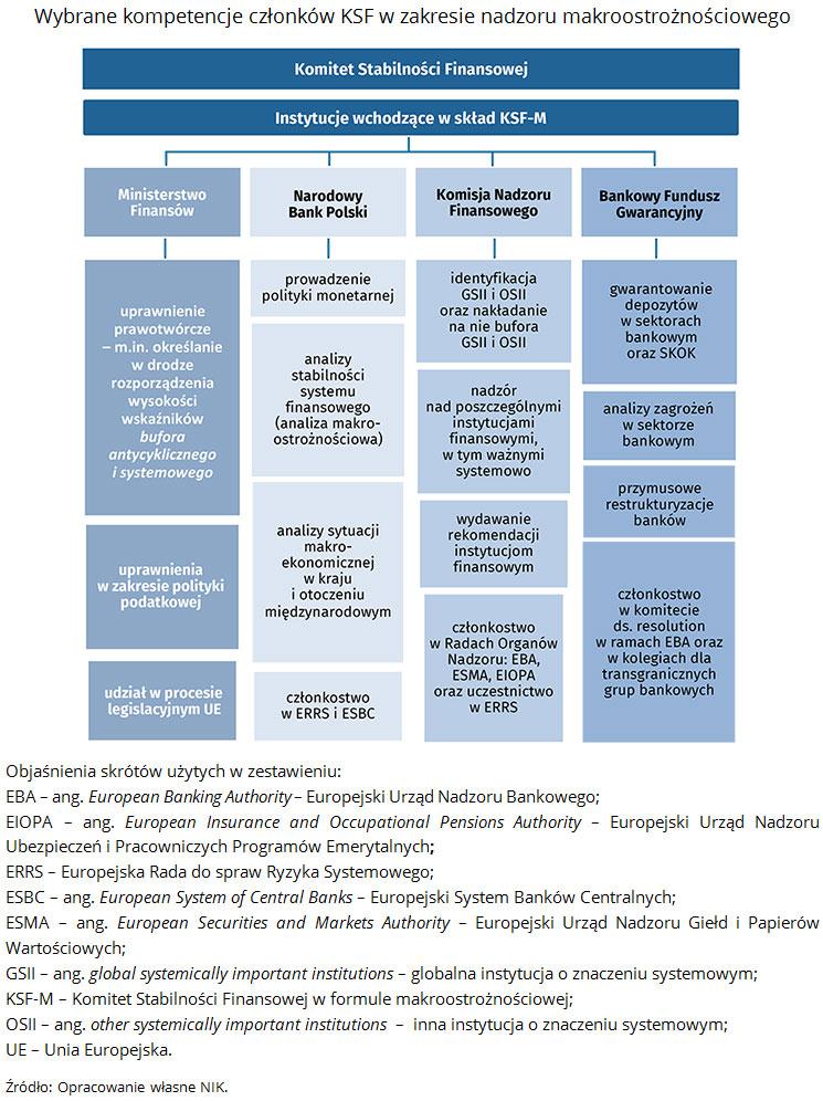 Wybrane kompetencje członków KSF w zakresie nadzoru makroostrożnościowego Źródło: Opracowanie własne NIK.