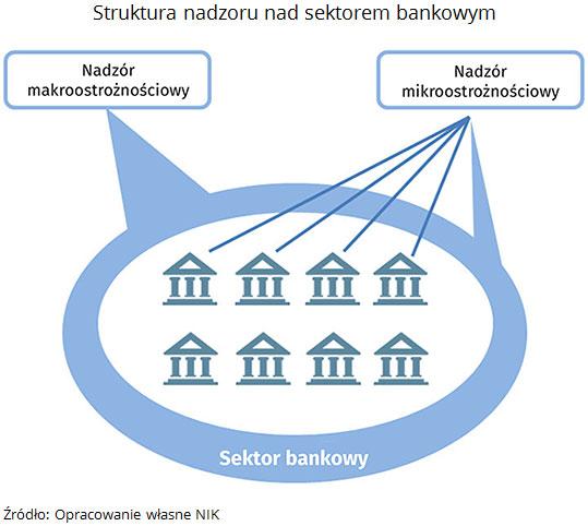 Struktura nadzoru nad sektorem bankowym Źródło: Opracowanie własne NIK