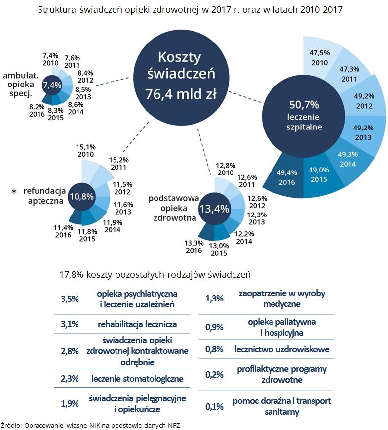 Struktura świadczeń opieki zdrowotnej w 2017 r. oraz w latach 2010-2017. Źródło: Opracowanie własne NIK na podstawie danych NFZ
