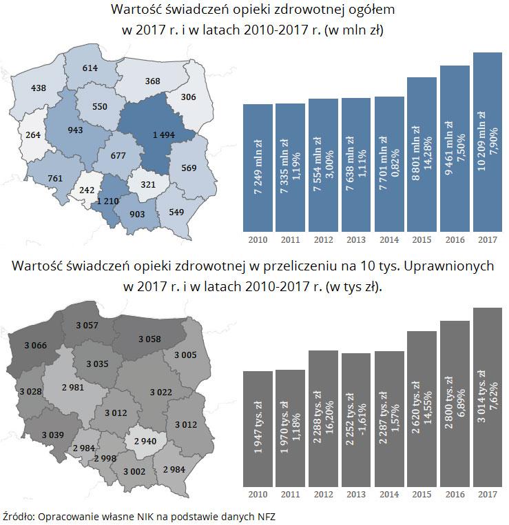 Wartość świadczeń opieki zdrowotnej ogółem w 2017 r. i w latach 2010-2017 r. (w mln zł). Źródło: Opracowanie własne NIK na podstawie danych NFZ