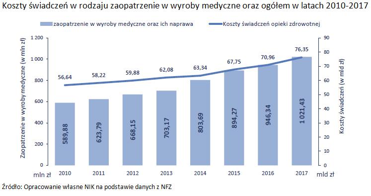 Koszty świadczeń w rodzaju zaopatrzenie w wyroby medyczne oraz ogółem w latach 2010-2017. Źródło: Opracowanie własne NIK na podstawie danych z NFZ
