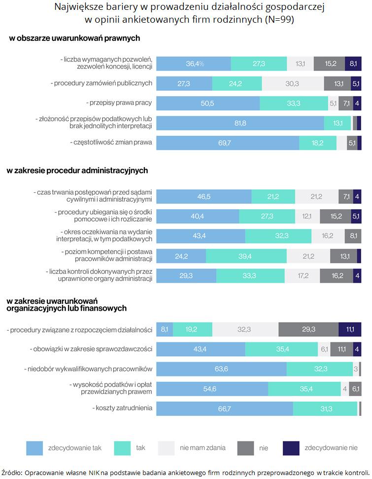 Największe bariery w prowadzeniu działalności gospodarczej w opinii ankietowanych firm rodzinnych (N=99) Źródło: Opracowanie własne NIK na podstawie badania ankietowego firm rodzinnych przeprowadzonego w trakcie kontroli.