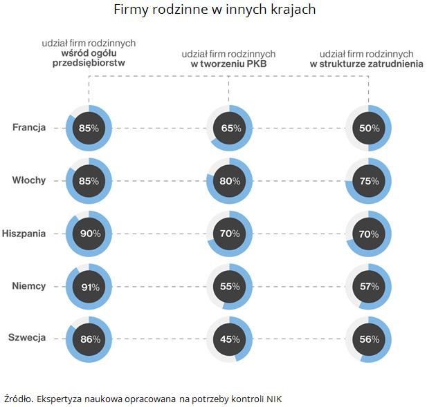 Firmy rodzinne w innych krajach. Źródło. Ekspertyza naukowa opracowana na potrzeby kontroli NIK.