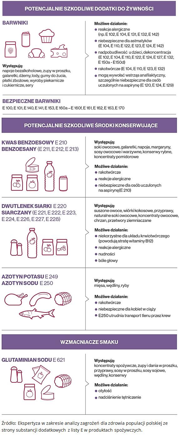 Potencjalnie szkodliwe dodatki do żywności. Potencjalnie szkodliwe dodatki do żywności, Wzmacniacze smaku. Źródło: Ekspertyza w zakresie analizy zagrożeń dla zdrowia populacji polskiej ze strony substancji dodatkowych z listy E w produktach spożywczych.
