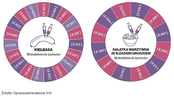 Przykłady dodatków w kiełbasie i sałatce. Źródło: Opracowanie własne NIK