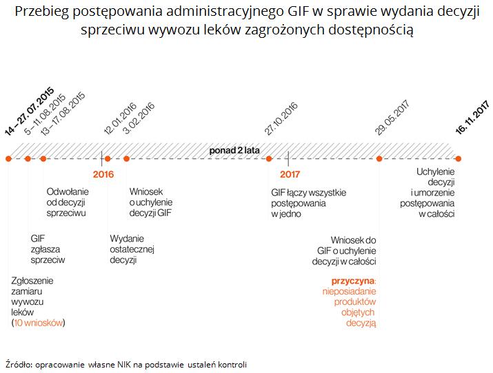 Przebieg postępowania administracyjnego GIF w sprawie wydania decyzji sprzeciwu wywozu leków zagrożonych dostępnością. Źródło: opracowanie własne NIK na podstawie ustaleń kontroli