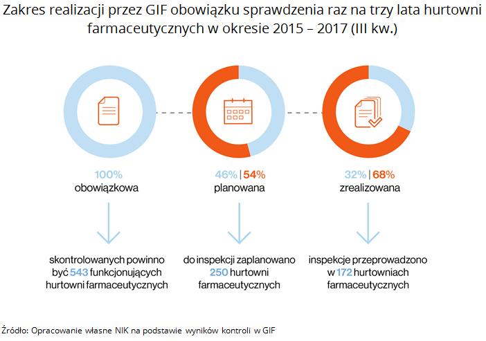 Zakres realizacji przez GIF obowiązku sprawdzenia raz na trzy lata hurtowni farmaceutycznych w okresie 2015 - 2017 (III kw.). Źródło: Opracowanie własne NIK na podstawie wyników kontroli w GIF