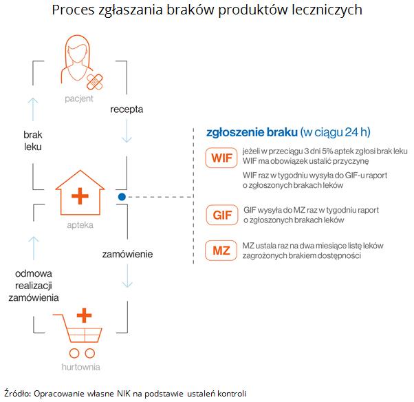 Proces zgłaszania braków produktów leczniczych. Źródło: Opracowanie własne NIK na podstawie ustaleń kontroli
