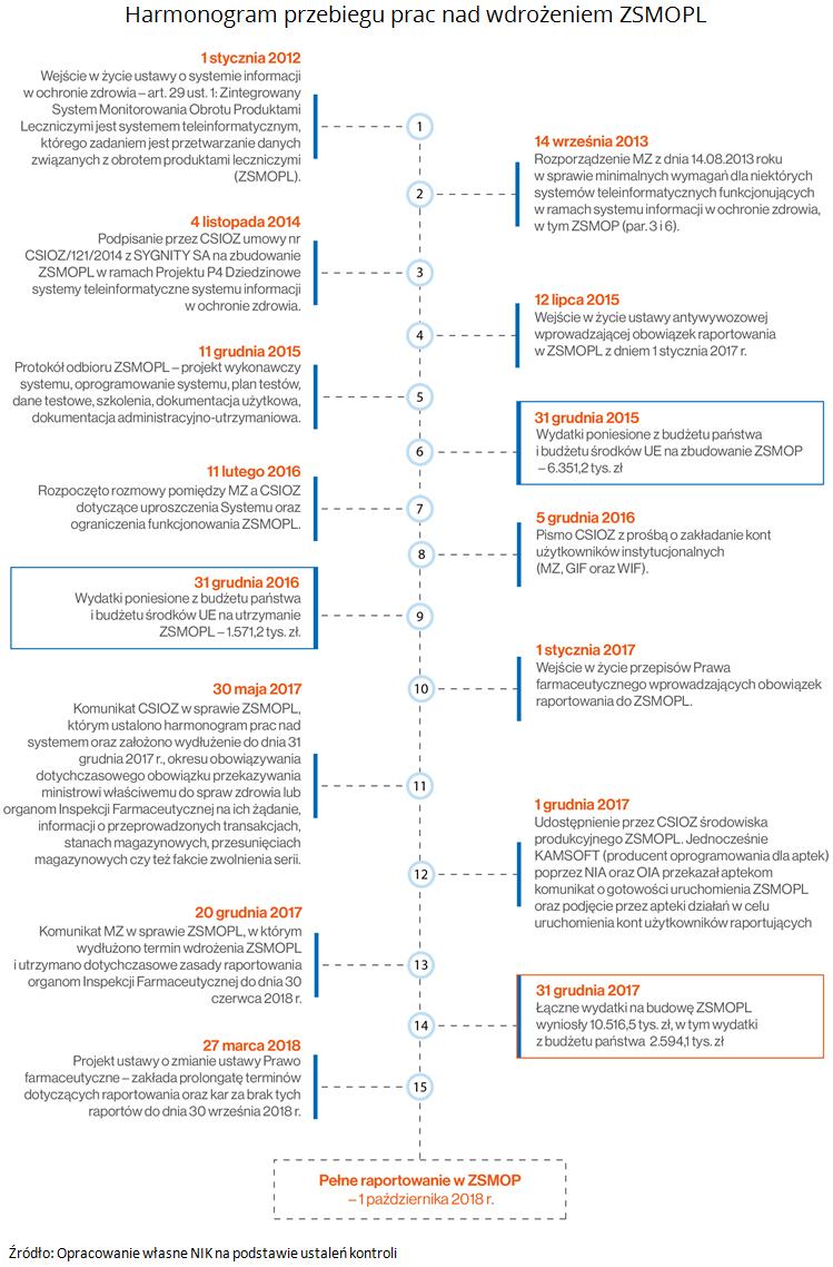 Harmonogram przebiegu prac nad wdrożeniem ZSMOPL. Źródło: Opracowanie własne NIK na podstawie ustaleń kontroli