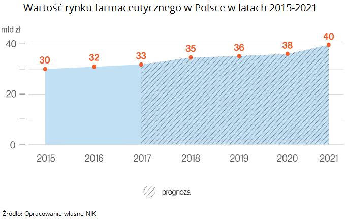 Wartość rynku farmaceutycznego w Polsce w latach 2015-2021 Źródło: Opracowanie własne NIK