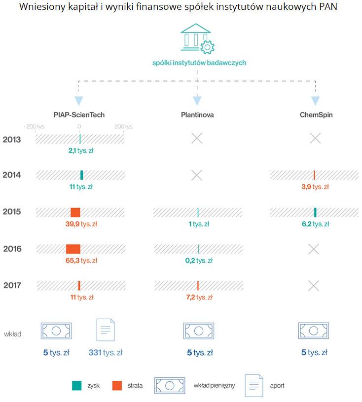 Wniesiony kapitał i wyniki finansowe spółek instytutów naukowych PAN