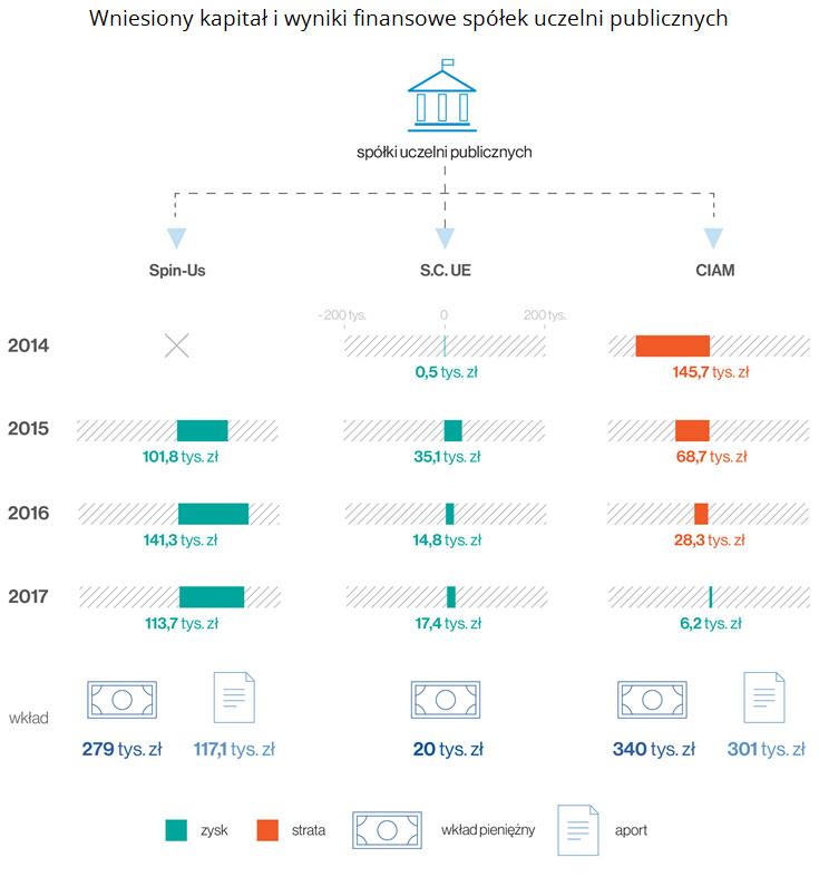 Wniesiony kapitał i wyniki finansowe spółek uczelni publicznych