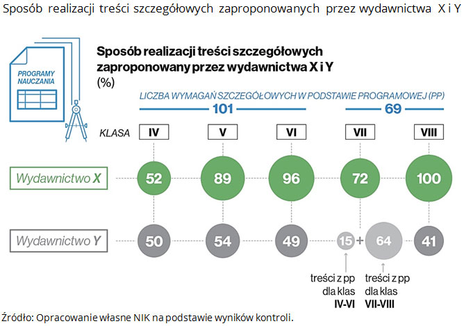 Sposób realizacji treści szczegółowych zaproponowanych przez wydawnictwa X i Y. Źródło: Opracowanie własne NIK na podstawie wyników kontroli.