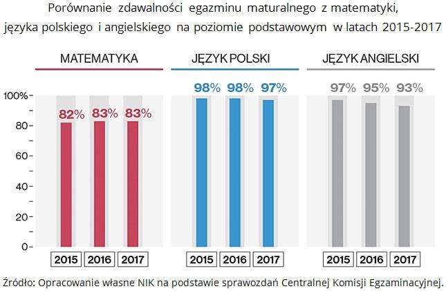 Porównanie zdawalności egzaminu maturalnego z matematyki, języka polskiego i angielskiego na poziomie podstawowym w latach 2015-2017 Źródło: Opracowanie własne NIK na podstawie sprawozdań Centralnej Komisji Egzaminacyjnej.