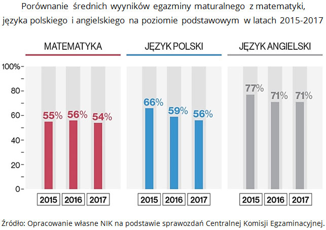 Porównanie średnich wyników egzaminy maturalnego z matematyki, języka polskiego i angielskiego na poziomie podstawowym w latach 2015-2017 Źródło: Opracowanie własne NIK na podstawie sprawozdań Centralnej Komisji Egzaminacyjnej.