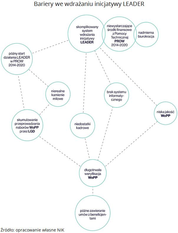 Bariery we wdrażaniu inicjatywy LEADER. Źródło: opracowanie własne NIK