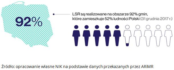 Procent udziału gmin i procent ludności objętej zasięgiem programu LEADER. Źródło: opracowanie własne NIK na podstawie danych przekazanych przez ARiMR