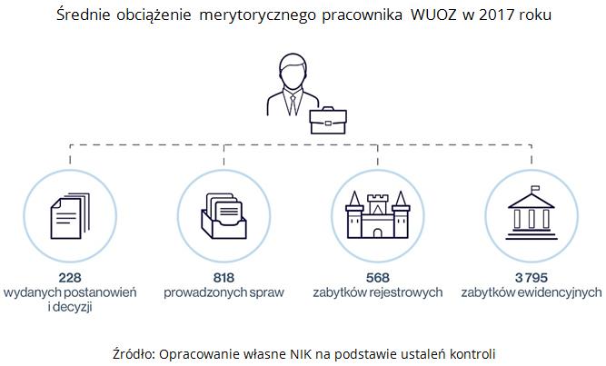 Średnie obciążenie merytorycznego pracownika WUOZ w 2017 roku. Źródło: Opracowanie własne NIK na podstawie ustaleń kontroli