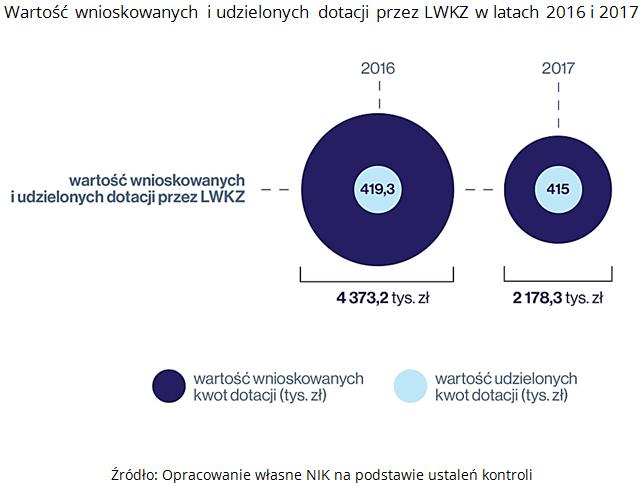 Warto wnioskowanych i udzielonych dotacji przez LWKZ w latach 2016 i 2017 rdo Opracowanie wasne NIK na podstawie ustale kontroli