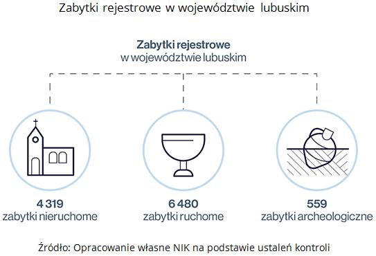 Zabytki rejestrowe w wojewdztwie lubuskim rdo Opracowanie wasne NIK na podstawie ustale kontroli