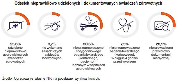 Odsetek nieprawidłowo udzielonych i dokumentowanych świadczeń zdrowotnych. Źródło: Opracowanie własne NIK na podstawie wyników kontroli.