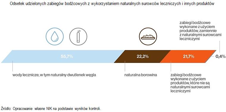 Odsetek udzielonych zabiegów bodźcowych z wykorzystaniem naturalnych surowców leczniczych i innych produktów. Źródło: Opracowanie własne NIK na podstawie wyników kontroli.