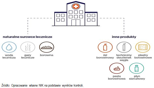 Schemat dostarczania surowców leczniczych. Źródło: Opracowanie własne NIK na podstawie wyników kontroli.