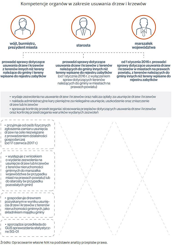 Kompetencje organów w zakresie usuwania drzew i krzewów. Źródło: Opracowanie własne NIK na podstawie analizy przepisów prawa.