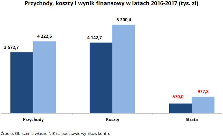 Przychody, koszty i wynik finansowy w latach 2016-2017 (tys. zł). Źródło: Obliczenia własne NIK na podstawie wyników kontroli