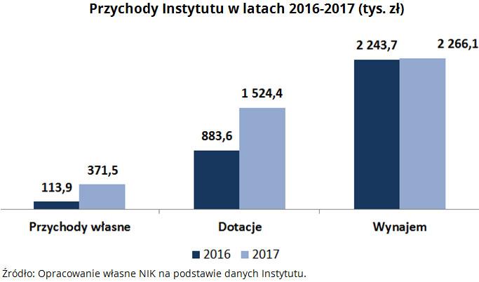 Przychody Instytutu w latach 2016-2017 (tys. zł). Źródło: Opracowanie własne NIK na podstawie danych Instytutu.