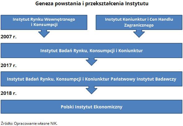 Geneza powstania i przekształcenia Instytutu. Źródło: Opracowanie własne NIK.
