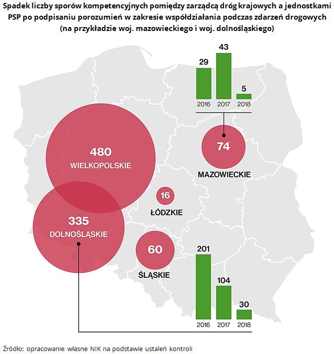 Spadek liczby sporów kompetencyjnych pomiędzy zarządcą dróg krajowych a jednostkami PSP po podpisaniu porozumień w zakresie współdziałania podczas zdarzeń drogowych (na przykładzie woj. mazowieckiego i woj. dolnośląskiego). Źródło: opracowanie własne NIK na podstawie ustaleń kontroli