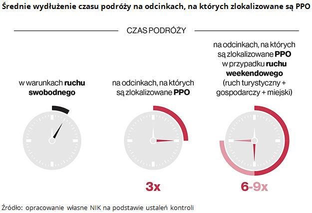 Średnie wydłużenie czasu podróży na odcinkach, na których zlokalizowane są PPO. Źródło: opracowanie własne NIK na podstawie ustaleń kontroli